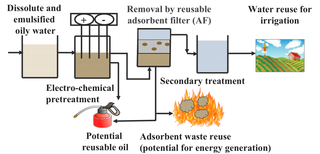Two-stage Tailings Water Treatment System